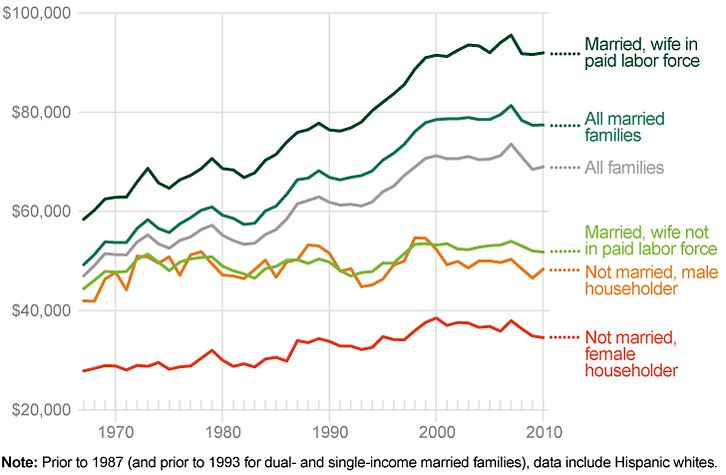 Married white families have higher incomes